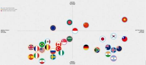 Politico: Việt Nam đứng đầu thế giới về y tế và kinh tế khi đối mặt COVID-19