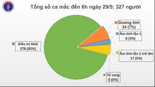Sáng 29/5, đã 43 ngày không có ca mắc COVID-19 ở cộng đồng, gần 9.000 người đang cách ly chống dịch