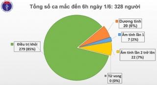 Đã 46 ngày Việt Nam không có ca mắc ở cộng đồng, chỉ còn 20 bệnh nhân dương tính với virus gây COVID-19