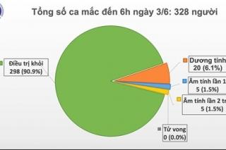 48 ngày không lây nhiễm nCoV cộng đồng
