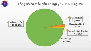 Một trường hợp trở về từ Kuwait mắc COVID-19, Việt Nam có 335 ca