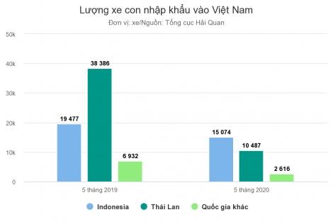 Indonesia và Thái Lan cạnh tranh xuất ôtô vào Việt Nam