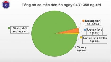Sáng 4/7, Việt Nam không có ca mắc COVID-19 trong cộng đồng
