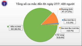 Sáng 27/7, không có ca mắc mới COVID-19, gần 12.000 người cách ly chống dịch