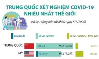Trung Quốc xét nghiệm COVID-19 nhiều nhất thế giới