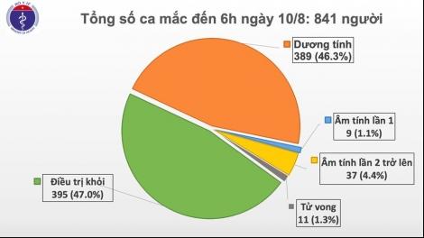 Sáng 10/8, không ghi nhận ca mắc mới COVID-19, đã có 46 bệnh nhân âm tính