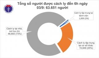 Sáng 3/9, không ghi nhận ca mắc mới COVID-19, hơn 63.000 người đang cách ly chống dịch