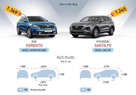 Sorento hay Santa Fe - cuộc chiến xe Hàn gầm cao 7 chỗ