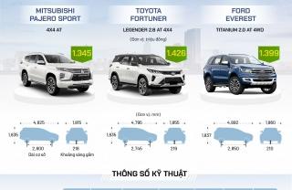 Pajero Sport, Fortuner và Everest - SUV 7 chỗ đua công nghệ
