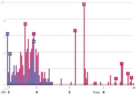 74 ngày không lây nhiễm nCoV cộng đồng
