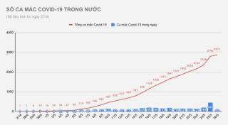 80 ca Covid-19 mới, 55 người ở Bắc Giang