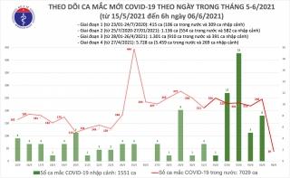 Sáng 6/6: Thêm 39 ca mắc COVID-19 tại 3 địa phương; Việt Nam có 8.580 bệnh nhân