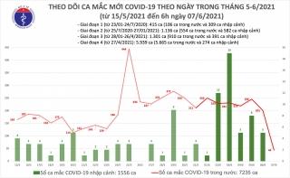 Sáng 7/6: Thêm 44 ca mắc COVID-19 trong nước, có 12 ca liên quan đến nhóm truyền giáo Phục Hưng