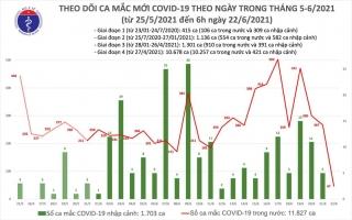 Thêm 47 ca Covid-19 trong nước, TP.HCM có 36 bệnh nhân