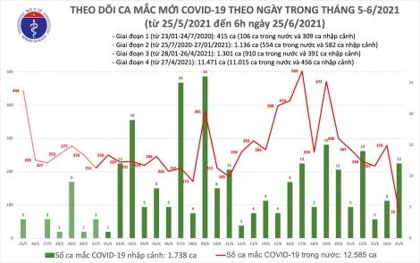 Sáng 25/6: Thêm 91 ca mắc COVID-19, trong đó TPHCM tiếp tục nhiều nhất 57 ca