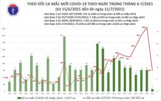 Sáng 11/7: Thêm 607 ca mắc COVID-19, riêng TP Hồ Chí Minh 443 ca