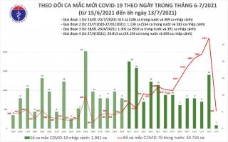 Sáng 13/7: Thêm 466 ca mắc COVID-19, TP Hồ Chí Minh nhiều nhất với 365 ca