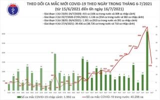 Sáng 16/7: TP Hồ Chí Minh có 1.071 ca mắc COVID-19 trên tổng số 1.438 ca của cả nước