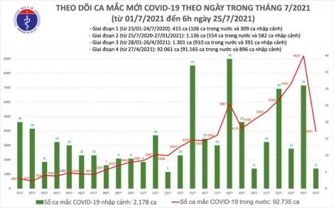 Sáng 25/7: Có 3.979 ca mắc COVID-19 tại TP Hồ Chí Minh và 20 địa phương khác