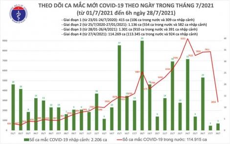 Sáng 29/7: Có 2.821 ca mắc COVID-19; hơn 5,3 triệu liều vắc xin đã được tiêm chủng