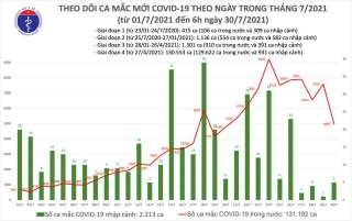 Sáng 30/7: Có 4.992 ca mắc COVID-19, hơn 5,5 triệu liều vắc xin đã được tiêm chủng