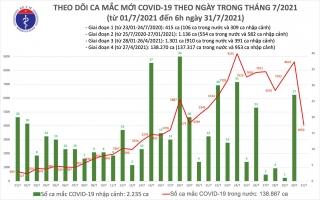 Sáng 31/7: Có 4.060 ca mắc COVID-19, gần 6 triệu liều vắc xin đã được tiêm chủng
