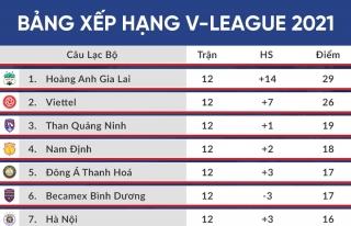 Bảng xếp hạng V-League 2021 trước khi bị hủy