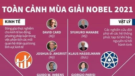 [Infographics] Nhìn lại toàn cảnh mùa giải Nobel năm 2021