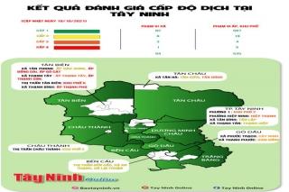 Kết quả đánh giá cấp độ dịch Covid-19 tại Tây Ninh